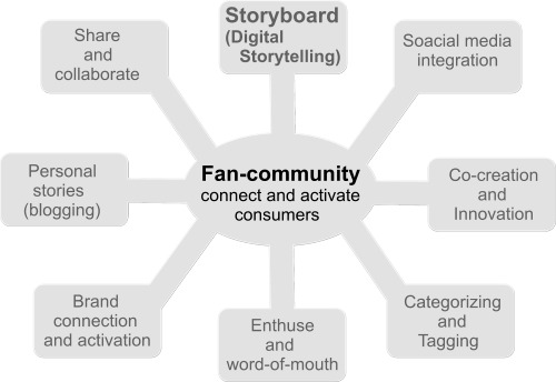 fan fastncurious