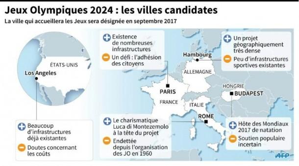 Schéma AFP